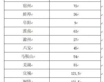 全體都有!2020年第三季度安徽省16市共獲空氣<em>質量</em>生態補償資金1119.5萬