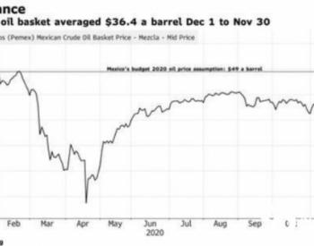 墨西哥通過石油對沖盈利約25億美元