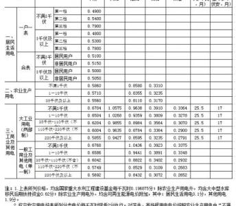 2021年1月1日起執行!13省最新銷售電價
