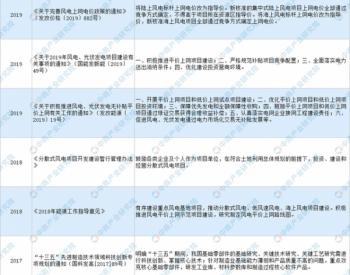 2015-2020年中國風電行業相關政策一覽