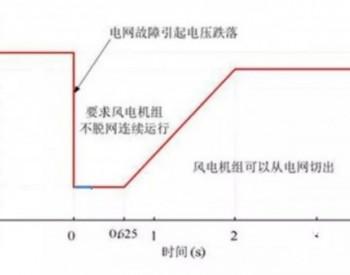 电网风电机组脱网案例分析
