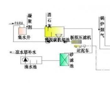 中水泥渣在<em>脱硫</em>系统的应用效果研究