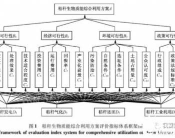秸秆生物质能综合利用评价方案指标体系研究——以徐州市为例