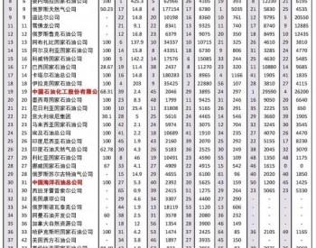 """2020世界最大50家石油公司排名揭晓,""""三桶油""""上"""