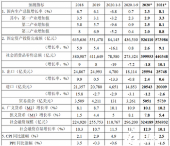 2021<em>中国</em>宏观经济形势预测:2021年1季度<em>GDP</em>增速将达到11.4%