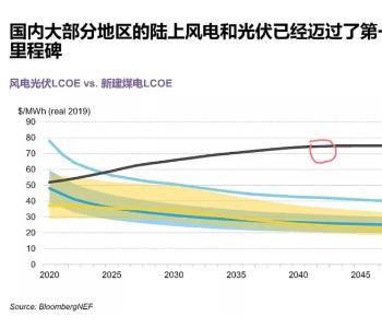 2030年亚太区可再生能源电力<em>价格</em>将低于<em>煤电</em>