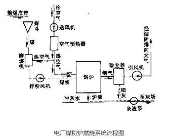 电力知识|火电厂三大系统