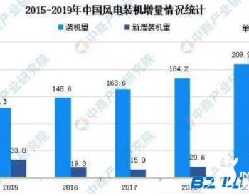 2021年中国风电紧固件行业存在问题及发展前景预测分析