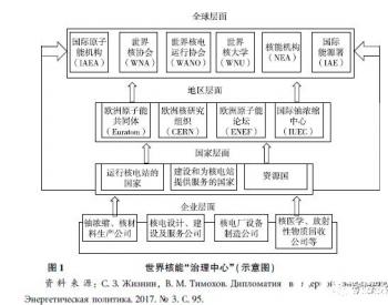 核能外交的理论与实践