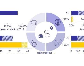 德国电池和<em>氢气</em>:现代能源系统的关键组成部分比较