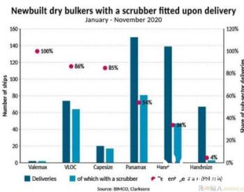 BIMCO:大多数巴拿马型散货船安装了脱硫塔