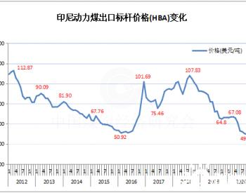 2020年12月份印尼<em>动力煤标杆价格</em>为59.65美元/吨 环比上升7.07%