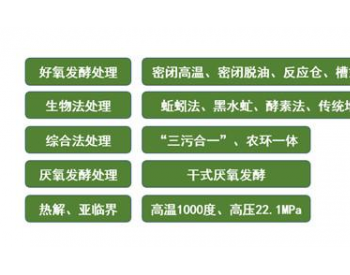 农村厨余垃圾与农林<em>废弃物</em>协同处理利用技术介绍