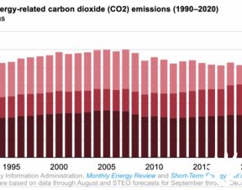 疫情之下,2020年美国能源相关碳排放下降11%