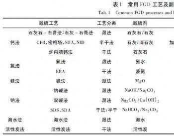 对比分析6种不同<em>烟气脱硫</em>工艺的副产物处理和处置方法