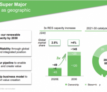 1600亿欧元大手笔!电力巨头Enel投资可再生能源