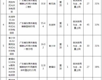 广东<em>东莞</em>:居民家庭住宅分布式<em>光伏</em>项目备案清单(谢岗镇第一期)