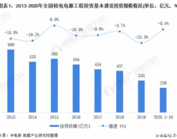 2020年中国核电行业市场现状和发展前景预测