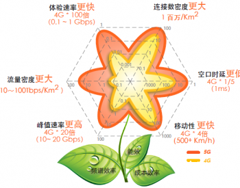 <em>5G</em>在<em>智能</em>配用电领域的应用探索与实践