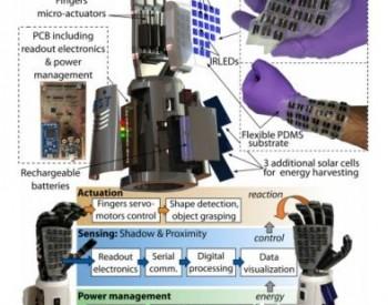 科学家研发出太阳能电子皮肤 无需专用触摸<em>传感器</em>