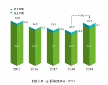 未来5年中国风力发电行业发展预测分析