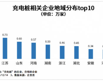 充电桩成摆设背后:我国充电桩相关企业今年注册量增24.6%