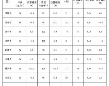 山东省滨州通报<em>环境</em>空气质量状况!