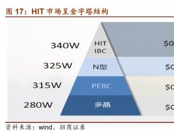 <em>HIT</em>市场:从高端到低端,分布式到电站