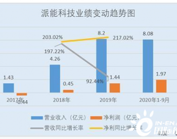 <em>派能科技</em>:ROE领跑业绩爆发式增长 家用储能产品出货量位居全球第三
