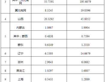 户用光伏项目信息(2020年12月)