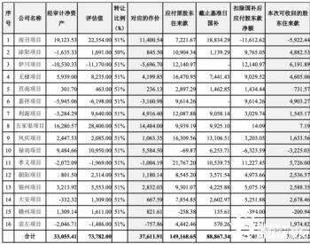 3.76亿售电站资产包聚焦异质结 <em>爱康科技</em>收函:年末突击创利?