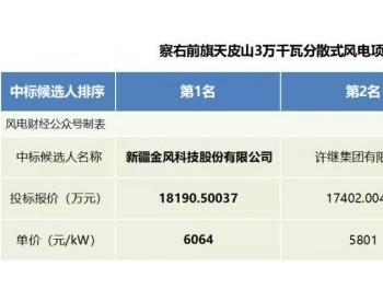 中标丨最低5600元/kW!内蒙古60MW风电EPC总承包招标公布结果