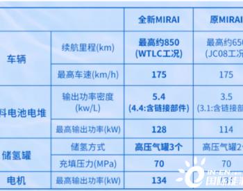 丰田Mirai美国上市 11斤<em>氢气</em>续航850公里!