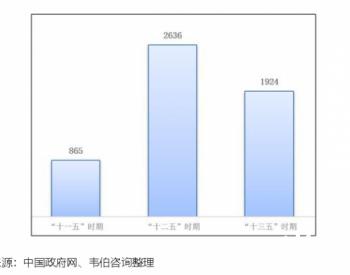 中国垃圾焚烧发电行业政策规划发展历程分析