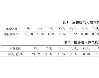 生物质气化燃气与<em>城镇燃气</em>混输的可行性分析