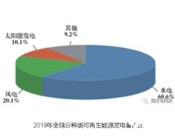 """""""十四五""""新能源或可实现平价<em>上网</em>,《南方电网可再生能源发展报告(2020)》解读"""
