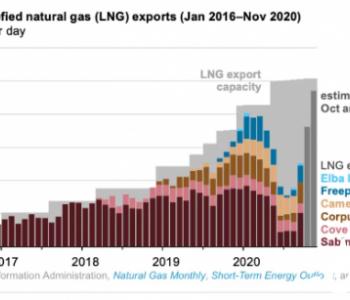 美国<em>出口</em>多少<em>液化天然气</em>?