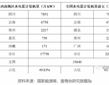 """""""一氢二楚""""!中国绿氢分布地图轮廓初现:两大绿氢经济带!"""