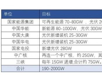 """重磅!七大能源<em>集团</em>""""十四五""""光伏目标预计超过200GW"""