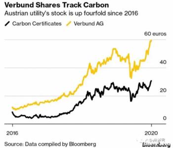 Verbund并购天然气管道,布局气电及氢业务