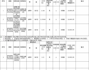关于山东省淄博市淄川区2020年第十一次光伏平价上网项目名单的公示