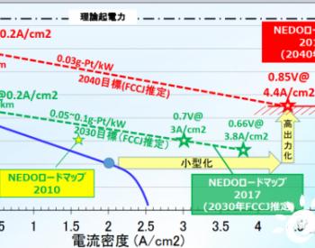 下一代燃料电池技术的开发课题—GDL和密封!