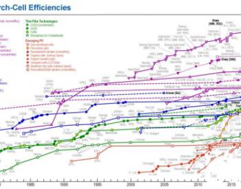 32.9%!量子阱实现双结太阳能电池效率记录
