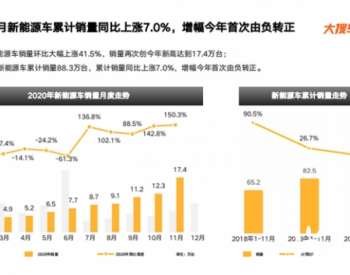 2020年11月宝马销量环比大涨20%份额追平<em>奔驰</em>,奥迪销量跌出前十