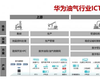 5G微波加速油田数字化转型
