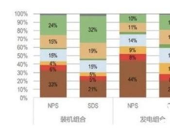 三张图看懂电力需求侧和供给侧