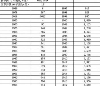 中国电力工业70年发展成就