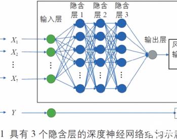 基于深度神经网络构建风电机组性能模型的超参数选择
