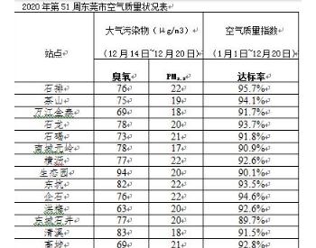 广东东莞空气质量周报:PM2.5臭氧浓度回落 常平空