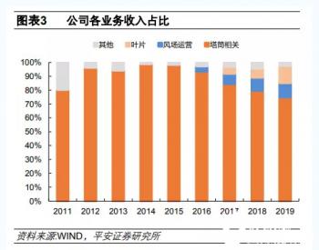 <em>天顺风能</em>:当前主营业务收入为风电塔筒,努力开发建设风电场